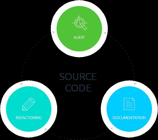 Java Development 1