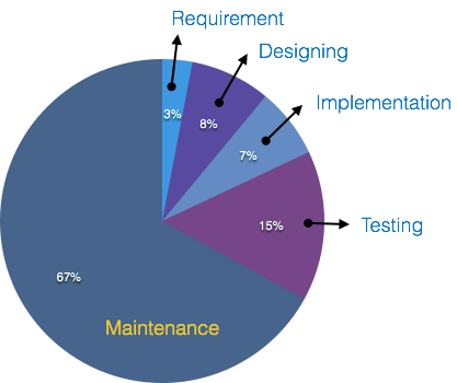 Software Maintenance and Support